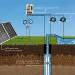 esquema kit sistema bombeo 1 150x150 - Bombeo solar